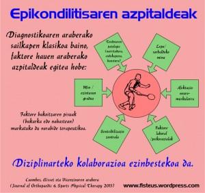 Epikondilitis desberdinen sailkapena